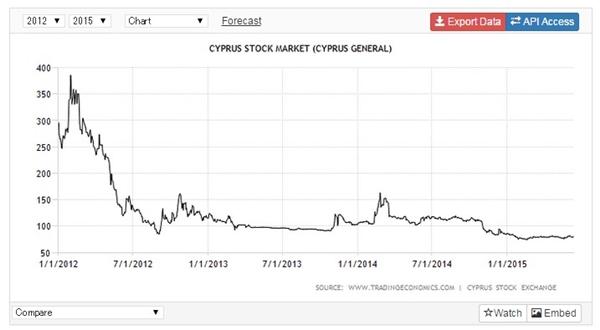 キプロス 預金封鎖 株価1