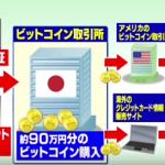 ビットコイン詐欺【金子弘継氏の顔画像や経歴が・・・】
